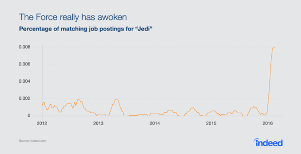 maythefourth jobs trends graphs jedi