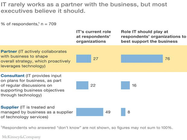 McKinsey May IT partnering survey