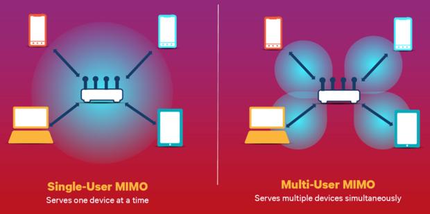 MU-MIMO vs. SU-MIMO