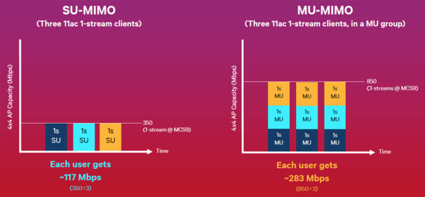 MU-MIMO throughput vs. SU-MIMO throughput