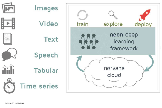 Nervana building hardware tailored for neural networks