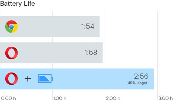 opera power saver metric