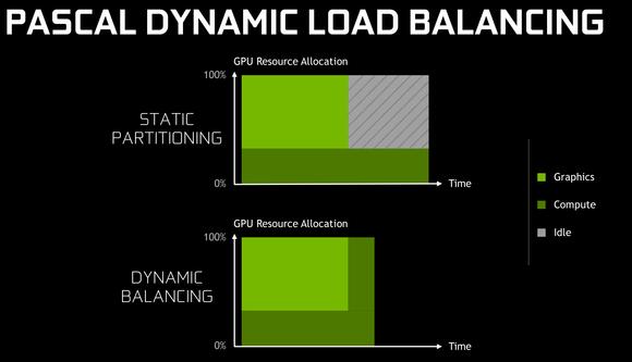 pascal dynamic load balancing