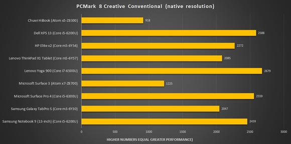 pcmark 8 creative chuwi hibook