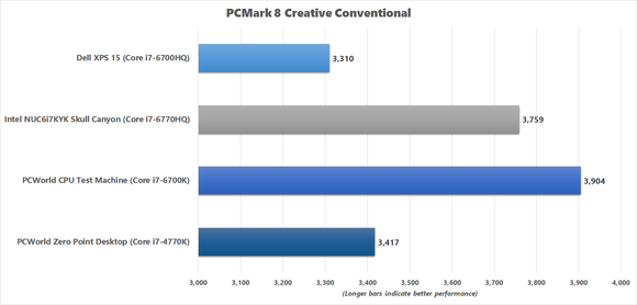 PCMark 8 Creative Conventional benchmark result for Skull Canyon NUC
