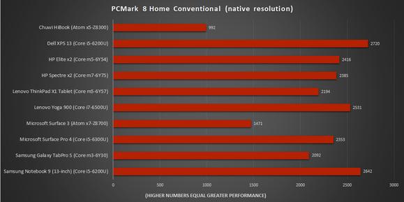 pcmark 8 home chuwi hibook