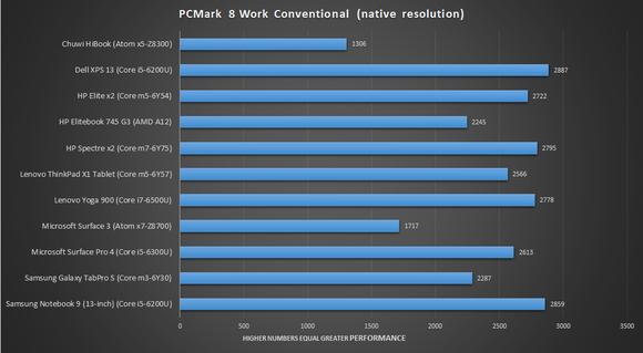 pcmark 8 work