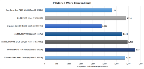 PCMark 8 Work Conventional benchmark results for Skull Canyon NUC