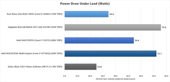 Peak Power Draw results for Skull Canyon NUC