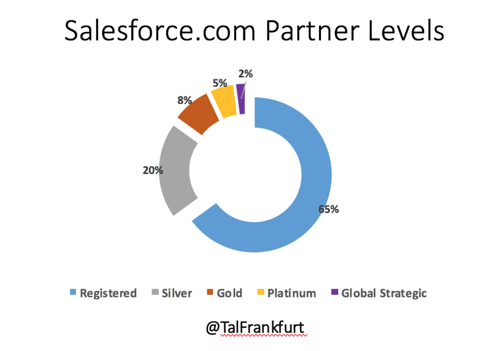 salesforce partner levels
