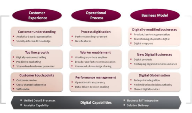 CapGemini Consulting Digital Transformation
