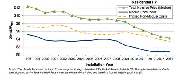 Solar Shift Falling Costs Make Owning Better Than Leasing