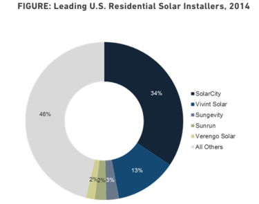 Leading solar power installers