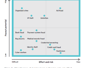 HPE cybercrime table