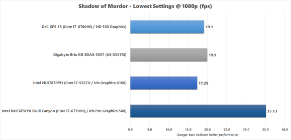 Shadow of Mordor benchmark results for Skull Canyon NUC