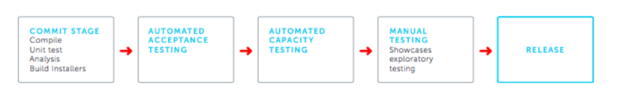 software deployment pipeline