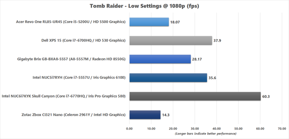 Tomb Raider benchmark results for Skull Canyon NUC