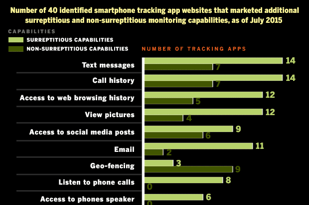 Smartphone tracking apps raise security, privacy and