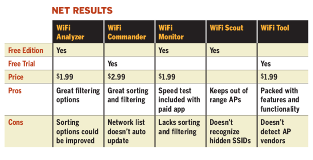 wifi analyzer 2