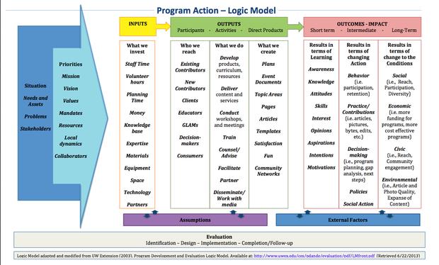 wiki exampled logic model