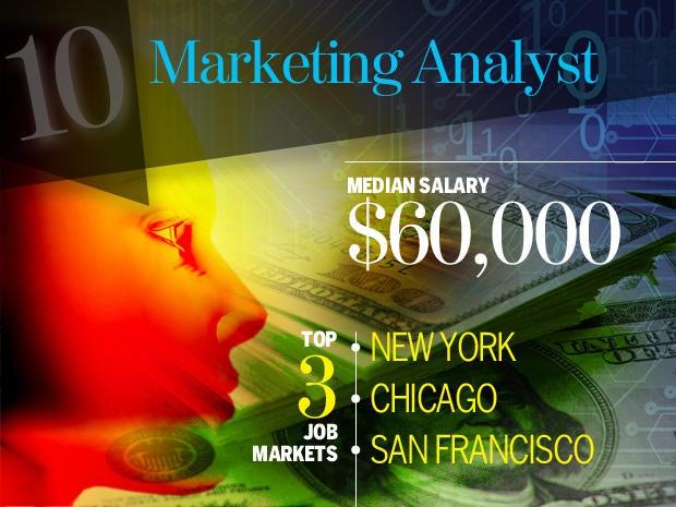 10 marketing analyst