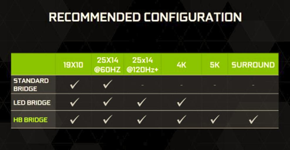 Tested: The payoff in buying Nvidia's $40 SLI HB Bridge | PCWorld