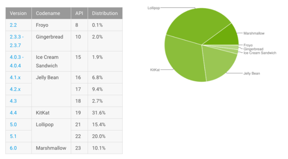 android june report