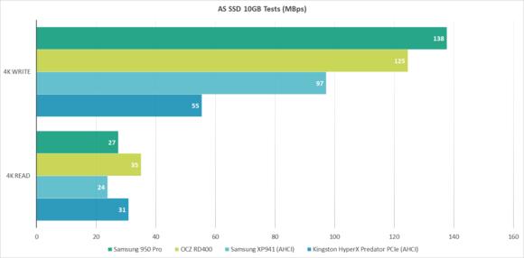 AS SSD Benchmark Chart (4K Read / 4K Write)
