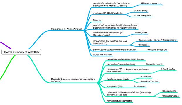 chatterbot framework for tweets