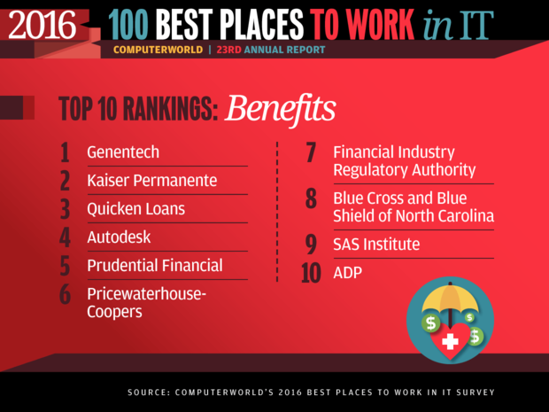 Best Places to Work in IT 2016 slideshow - Top 10 Rankings: Benefits
