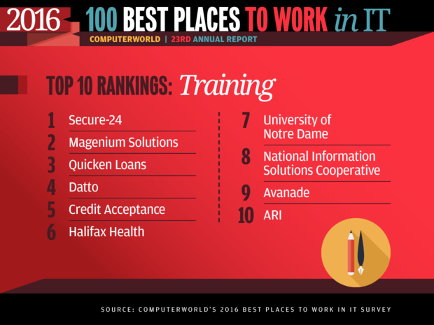 Best Places to Work in IT 2016 slideshow - Top 10 Rankings: Training