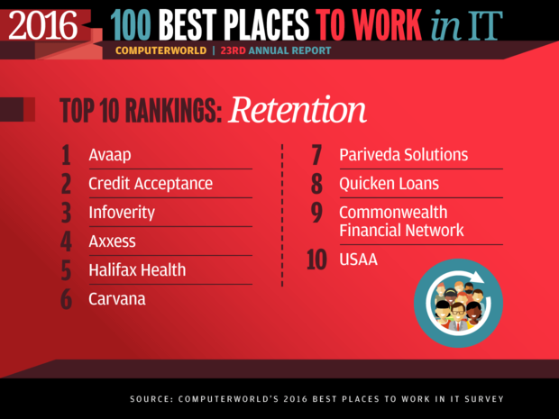 Best Places to Work in IT 2016 slideshow - Top 10 Rankings: Retention