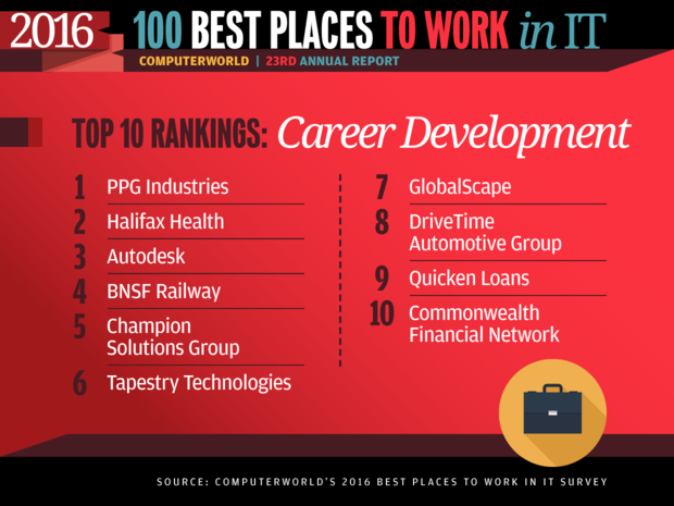 Best Places to Work in IT 2016 slideshow - Top 10 Rankings: Career Development