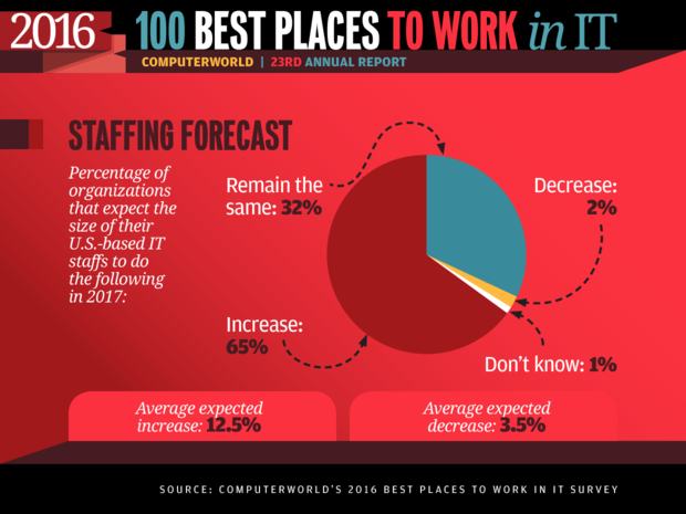 Best Places to Work in IT 2016 slideshow - Staffing Forecast