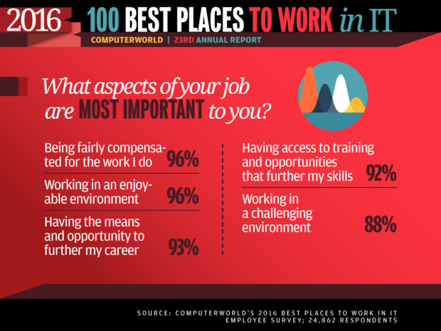 Best Places to Work in IT 2016 slideshow - What aspects of your job are most important to you?