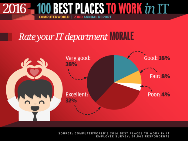 Best Places to Work in IT 2016 slideshow - Rate your IT department morale