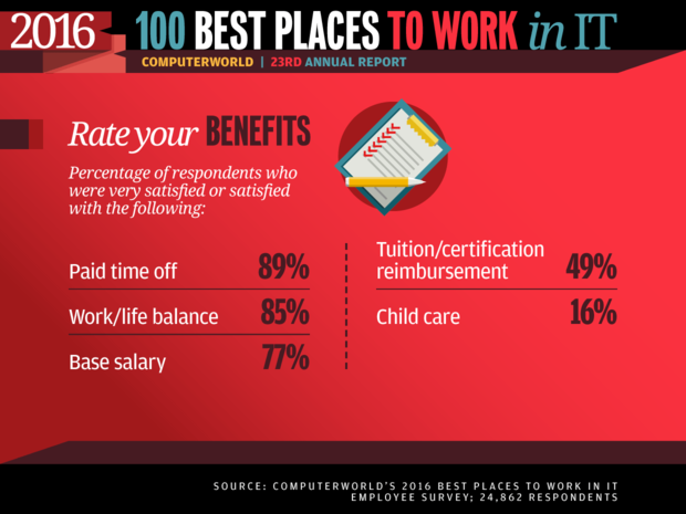 Best Places to Work in IT 2016 slideshow - Rate your benefits
