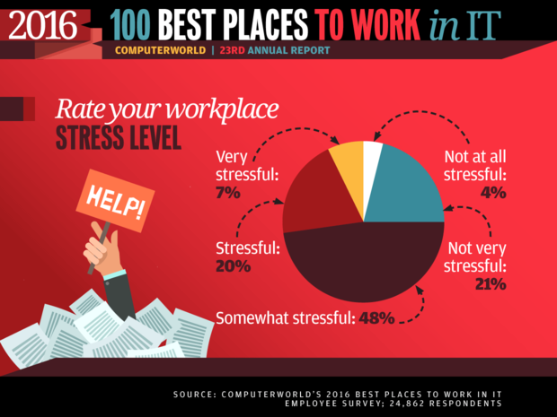 Best Places to Work in IT 2016 slideshow - Rate your workplace stress level