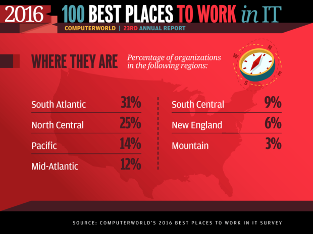 Best Places to Work in IT 2016 slideshow - Where they are