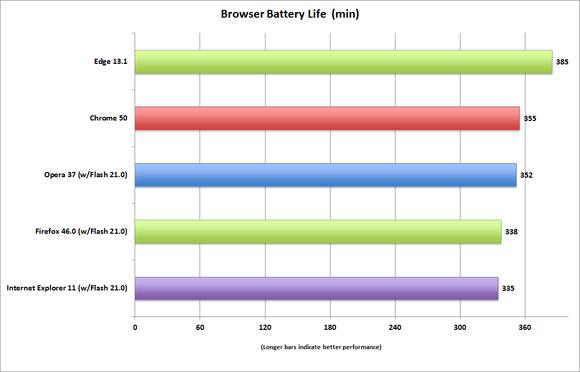 browser life 155 nits tosh 4k i7 embc pcw load