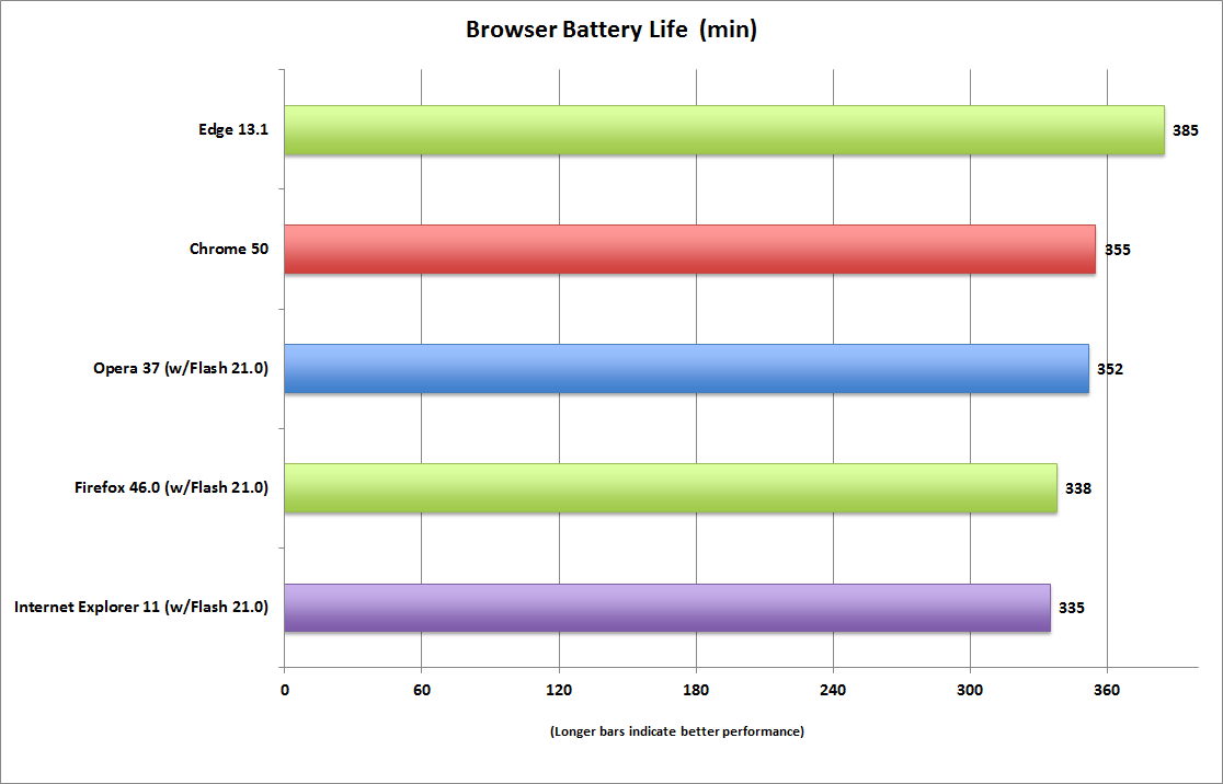 Which browser is best for battery life: We test Edge vs  Chrome vs