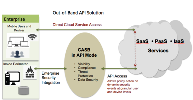 Why APIs beat proxies for cloud security | InfoWorld