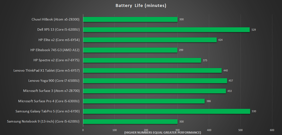 chuwi battery life
