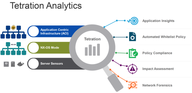 cisco titration analytics