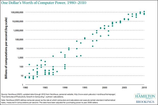 Compute Power