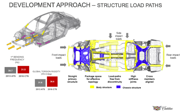 computer modeling for the load paths for the 2016 Cadilac CT6
