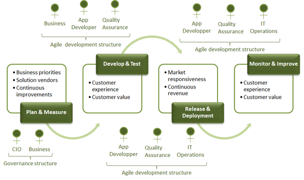 Lean and agile operating model