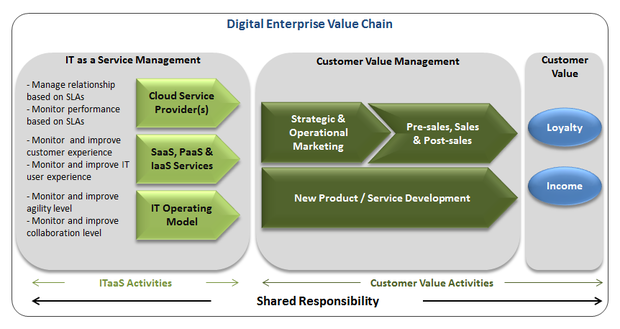 digital enterprise value stream