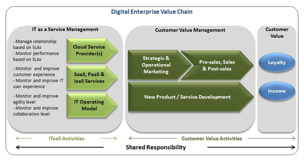 digital enterprise value stream