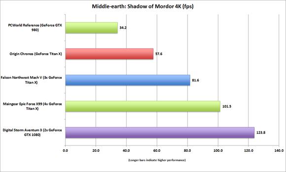 digital storm aventum 3 middle earth shadow of mordor 4k